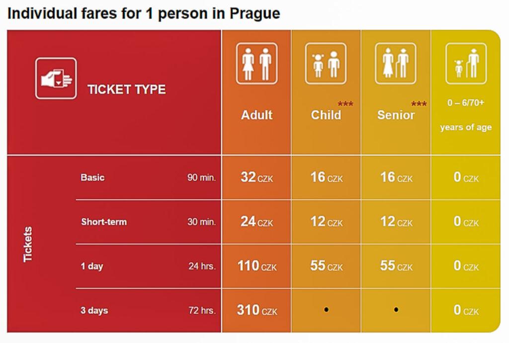 Transport w Pradze - Ceny biletów komunikacji miejskiej
